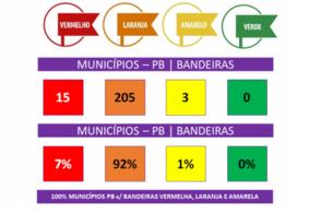 Nova avaliação aponta 92% dos municípios paraibanos em bandeira laranja