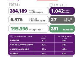 Covid: Paraíba tem mais de 284 mil casos