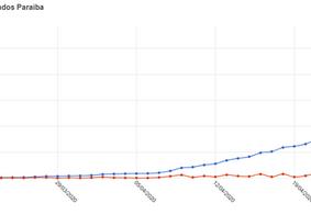 Coronavírus na PB: abril tem aumento de 5.044% no número de casos comparado ao mês de março