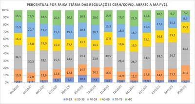 Paraíba apresenta redução na internação de idosos por Covid-19; veja