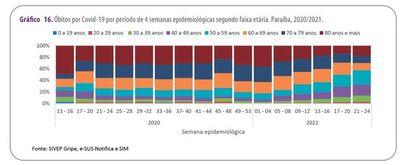 Covid-19: boletim confirma queda significativa dos óbitos de idosos na PB