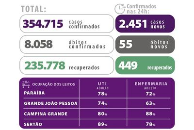 Estado totaliza 8.058 mortes pela Covid