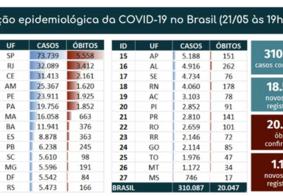 Com novo recorde em 24 horas, Brasil passa das 20 mil mortes por Covid-19