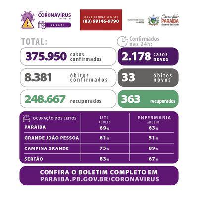 Covid: Paraíba tem mais de 375 mil casos confirmados e 8.381 mortes