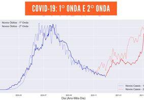 Pesquisa da UFPB aponta onda mais intensa de casos de Covid-19 no estado; veja