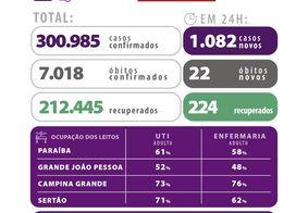 Paraiba ultrapassa 300 mil casos confirmados de Covid-19