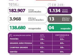 Paraíba registra mais 13 mortes por Covid-19; veja números atualizados