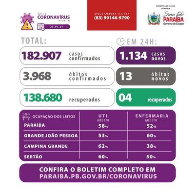 Dados atualizados da Paraíba