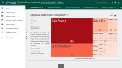 Paraíba registra 2,3 mil acidentes de trabalho; média de 6 casos por dia