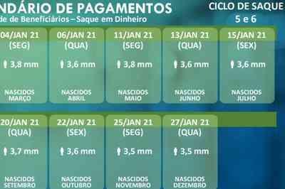 Caixa anuncia mais duas datas para saque do auxílio emergencial; veja calendário