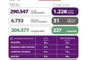 Paraíba tem mais de 290 mil casos confirmados de Covid