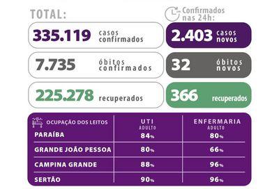 Paraíba tem mais de 335 mil casos confirmados de Covid