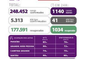 Paraíba ultrapassa 5,3 mil mortes por Covid-19