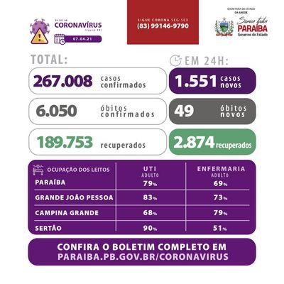 Covid: Paraíba ultrapassa 267 mil casos confirmados
